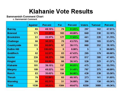 Sammamish Comment chart. c. Sammamish Comment. Certified election results of the Klahanie Annexation vote, Feb. 11, 2014.