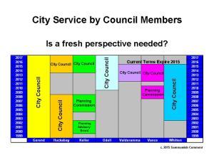 Council Time
