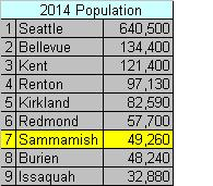 Sammamish Population