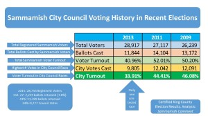 Council Voting history