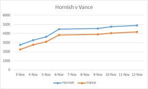 Hornish v Vance Nov 12