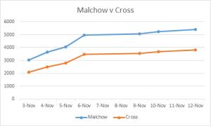Malchow v Cross Nov 12