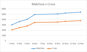 Malchow v Cross Nov 12