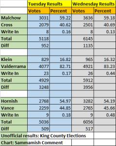Nov 4 results