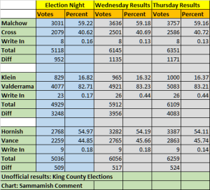 Nov 5 results