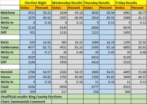 Nov 6 Results