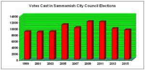 Sammamish Votes Cast 1999-2015
