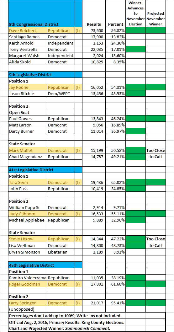 Aug 2 2016 results