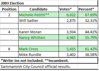 2003 election results