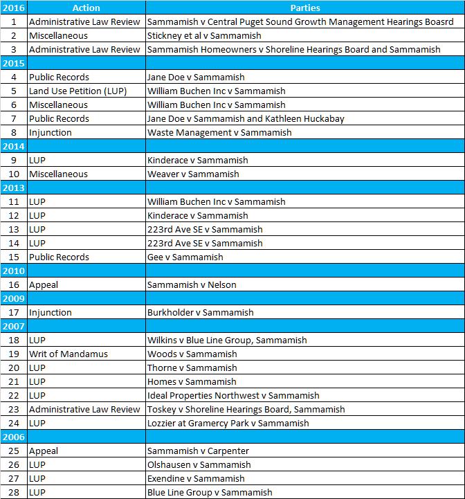courtcase-chart