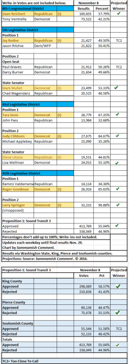 nov-8-results
