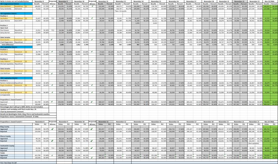 nov2016-final-elec-results